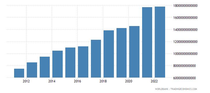 china gni us dollar wb data