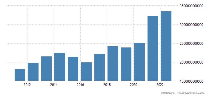 china goods exports bop us dollar wb data