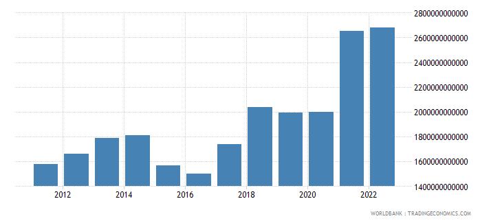 china goods imports bop us dollar wb data