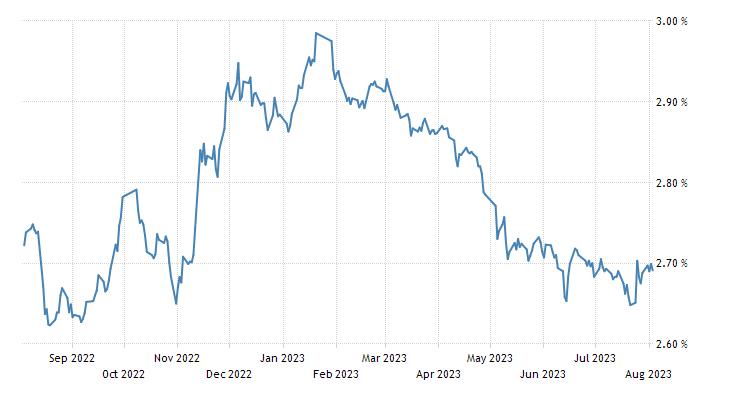 China Government Bond 10Y