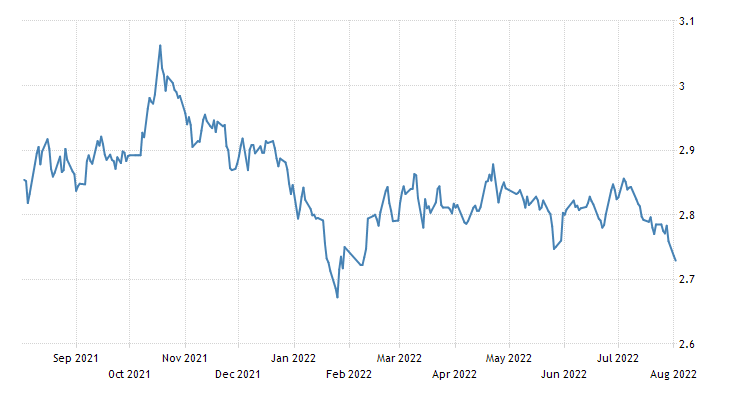 China Government Bond 10Y