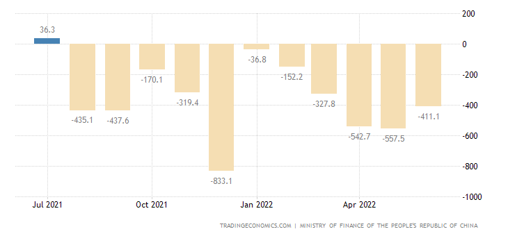 China Government Budget Value