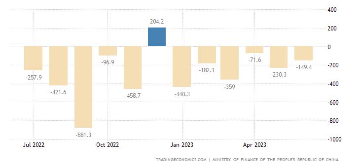 China Government Budget Value
