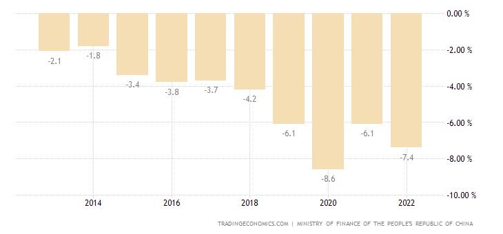 China Government Budget