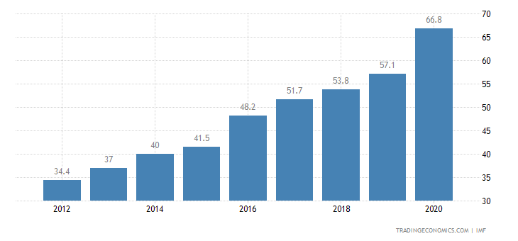 China Government Debt to GDP