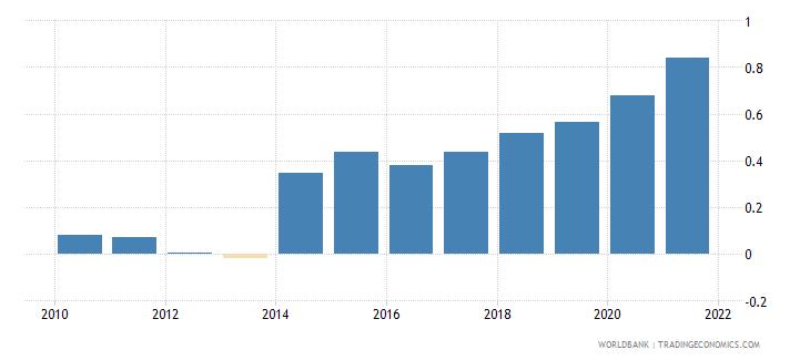 china government effectiveness estimate wb data