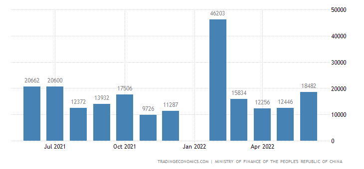 China Government Revenues