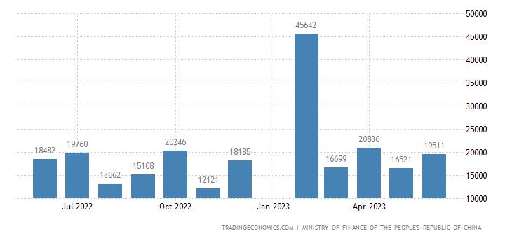 China Government Revenues