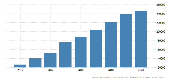 China Government Spending