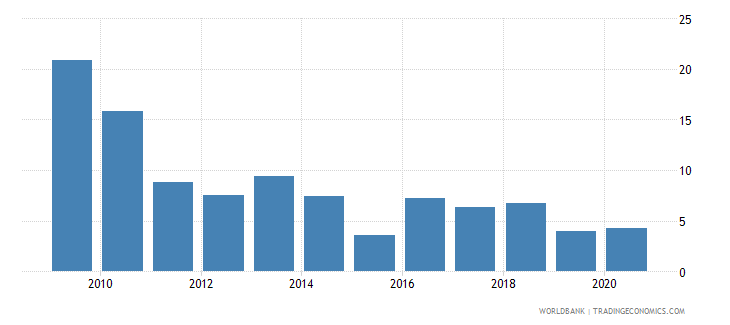 china gross capital formation annual percent growth wb data