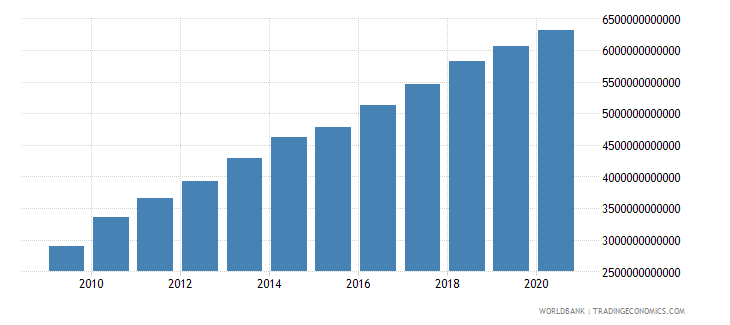 china gross capital formation constant 2000 us dollar wb data