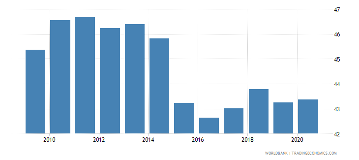 china gross capital formation percent of gdp wb data