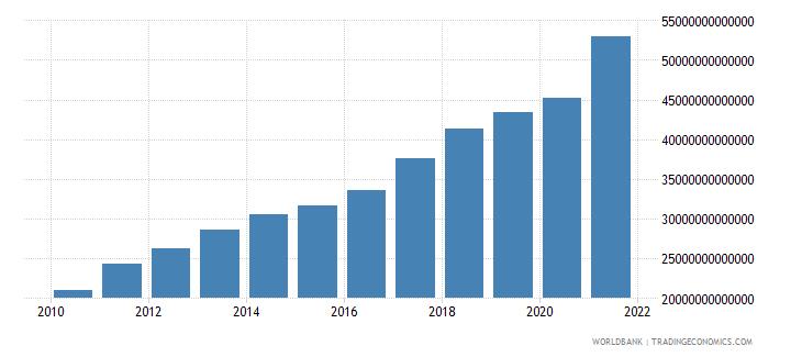 china gross domestic savings current lcu wb data
