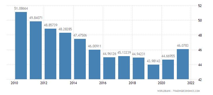 china gross domestic savings percent of gdp wb data
