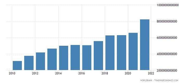 china gross domestic savings us dollar wb data