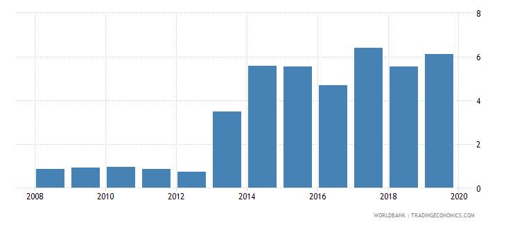 china gross enrolment ratio post secondary non tertiary female percent wb data