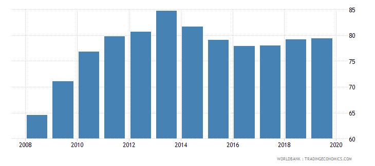 china gross enrolment ratio upper secondary both sexes percent wb data