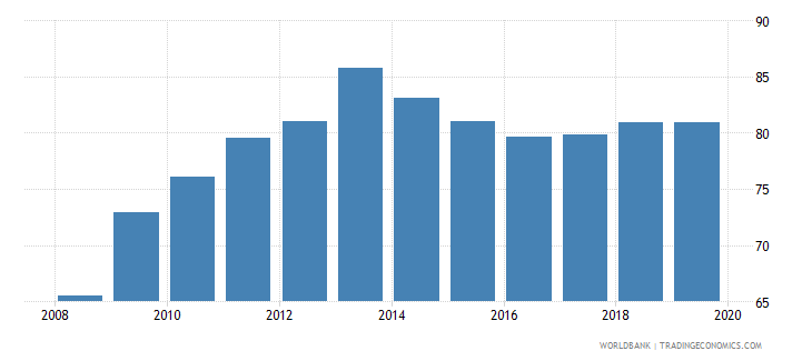 china gross enrolment ratio upper secondary female percent wb data