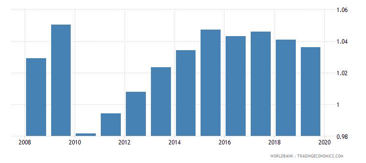 china gross enrolment ratio upper secondary gender parity index gpi wb data
