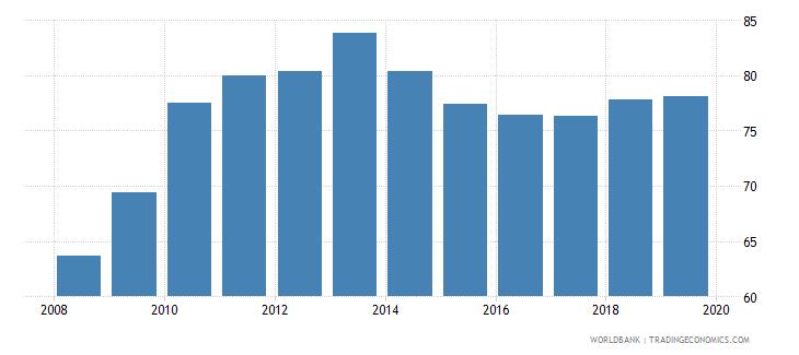 china gross enrolment ratio upper secondary male percent wb data