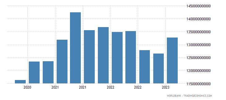 china gross ext debt pos  all sectors short term all instruments usd wb data