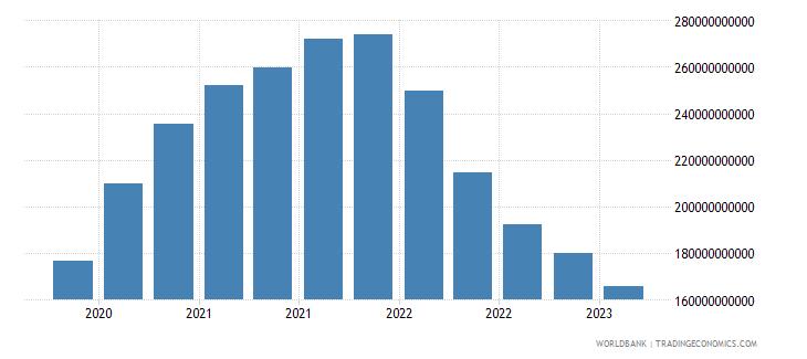 china gross ext debt pos  deposit taking corp  exc cb long term debt securities usd wb data