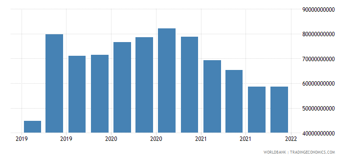 china gross ext debt pos  deposit taking corp  exc cb long term loans usd wb data