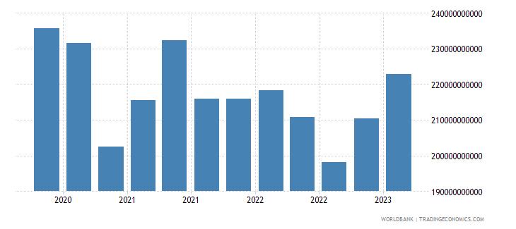 china gross ext debt pos  deposit taking corp  exc cb short term loans usd wb data