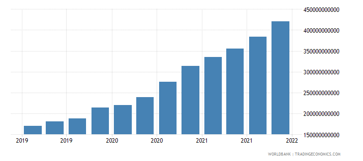 china gross ext debt pos  general government long term debt securities usd wb data