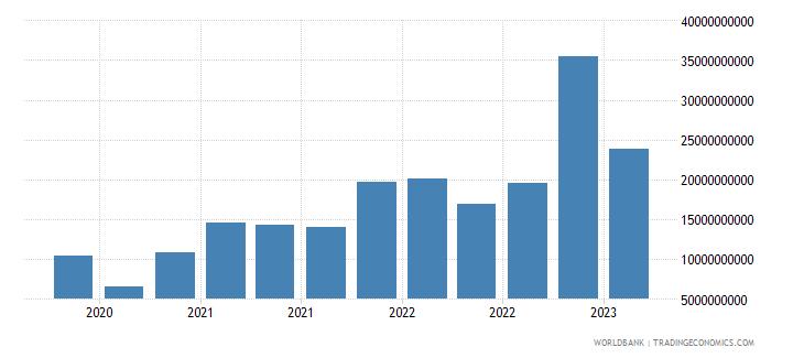 china gross ext debt pos  general government short term debt securities usd wb data