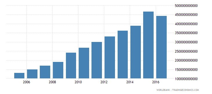 china gross fixed capital formation constant 2000 us dollar wb data