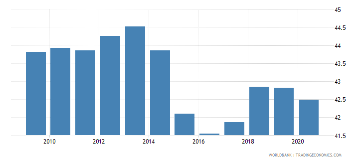 china gross fixed capital formation percent of gdp wb data