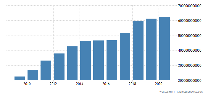 china gross fixed capital formation us dollar wb data