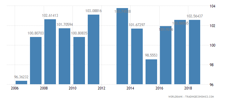 china gross intake rate in grade 1 total percent of relevant age group wb data