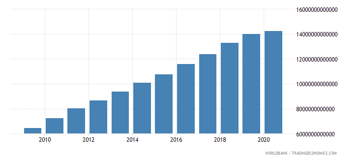 china gross national expenditure constant 2000 us dollar wb data
