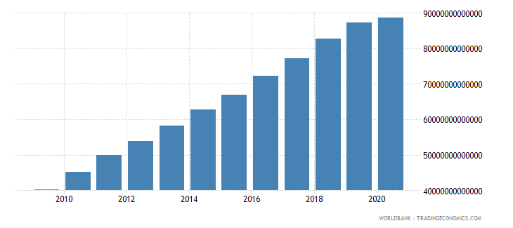 china gross national expenditure constant lcu wb data