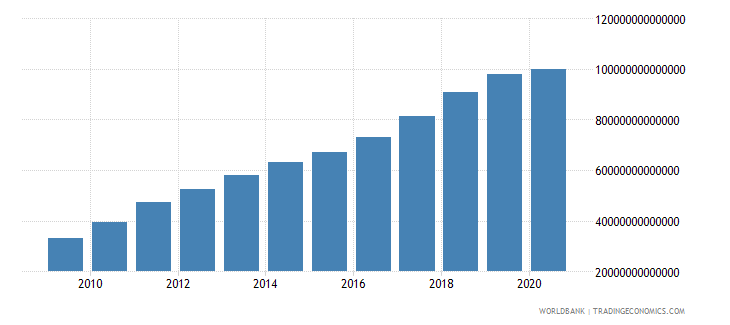 china gross national expenditure current lcu wb data