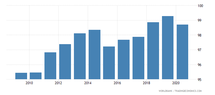 china gross national expenditure percent of gdp wb data
