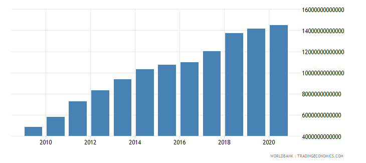 china gross national expenditure us dollar wb data