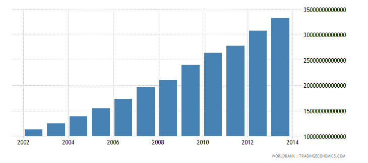 china gross national income constant lcu wb data