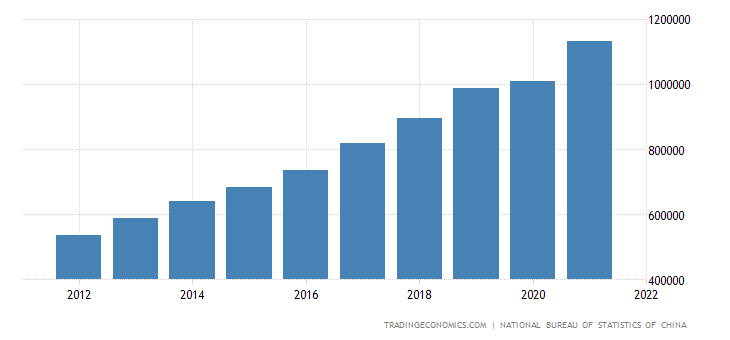 China Gross National Product