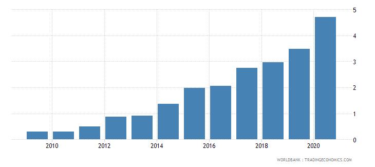 china gross portfolio debt liabilities to gdp percent wb data