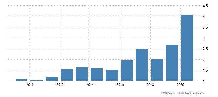 china gross portfolio equity assets to gdp percent wb data