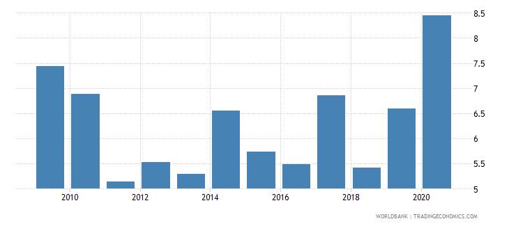 china gross portfolio equity liabilities to gdp percent wb data