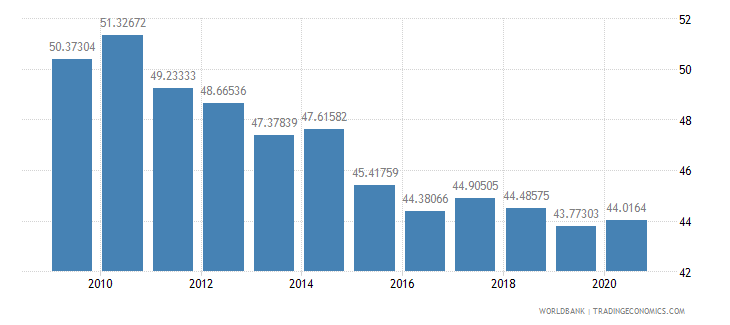 china gross savings percent of gdp wb data