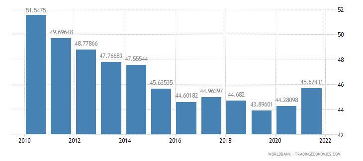 china gross savings percent of gni wb data