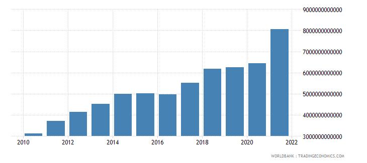 china gross savings us dollar wb data