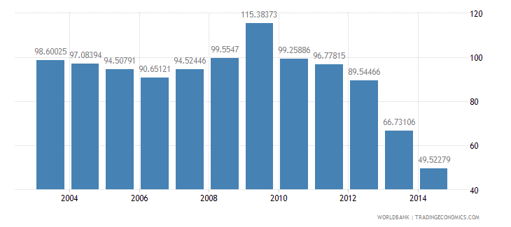 china health expenditure public percent of gdp wb data