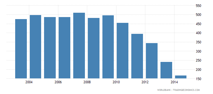 china health expenditure public percent of government expenditure wb data