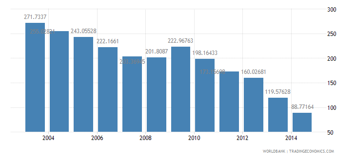 china health expenditure total percent of gdp wb data